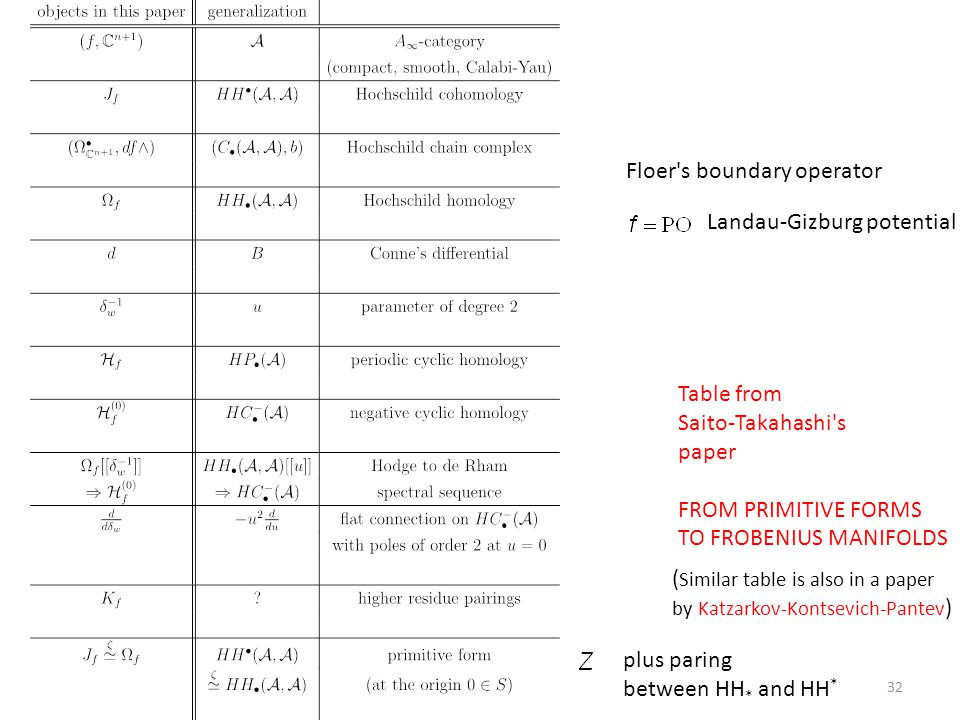 32 Table from Saito-Takahashi's paper FROM PRIMITIVE FORMS TO FROBENIUS MANIFOLDS Floer's boundary operator Landau-Gizburg potential ( Similar table i