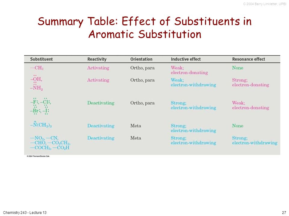 C 2004 Barry Linkletter, UPEI Chemistry 243 - Lecture 1327 Summary Table: Effect of Substituents in Aromatic Substitution
