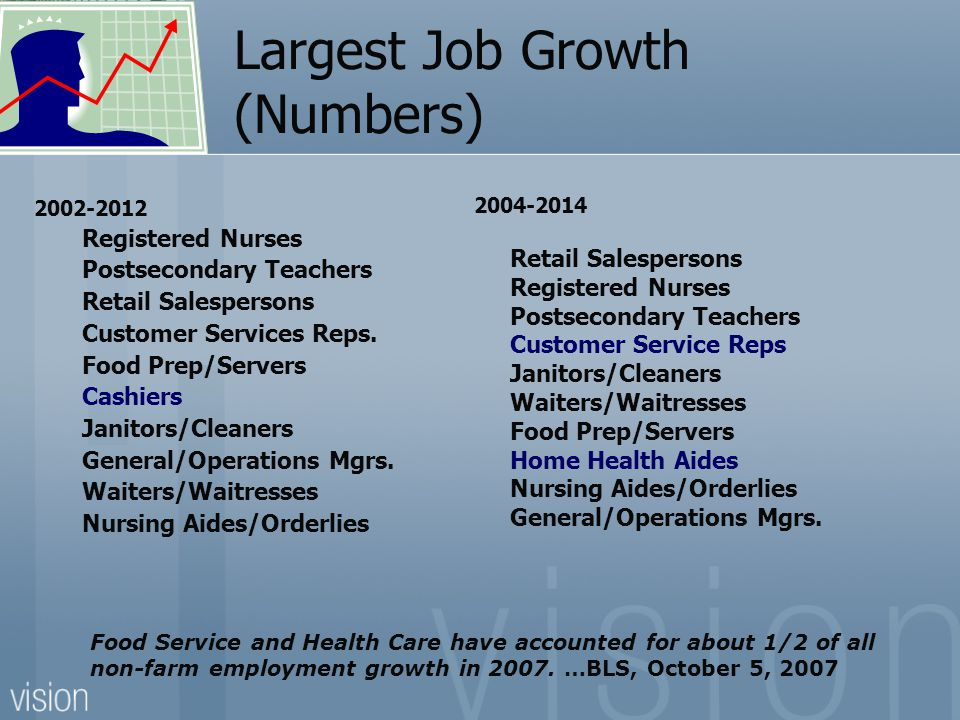Largest Job Growth (Numbers) 2002-2012 Registered Nurses Postsecondary Teachers Retail Salespersons Customer Services Reps.