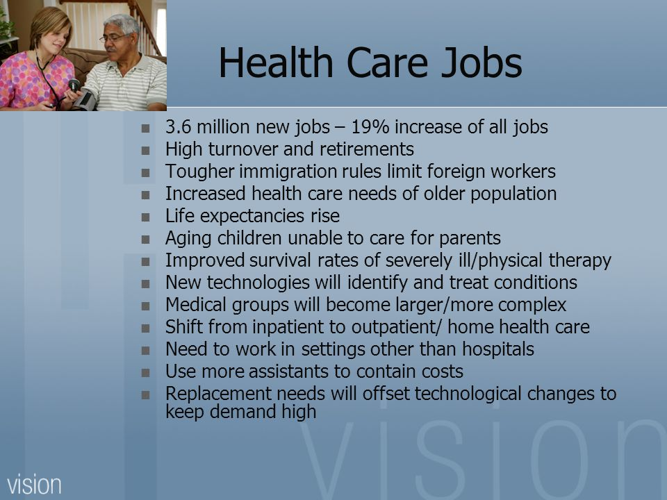 Health Care Jobs 3.6 million new jobs – 19% increase of all jobs High turnover and retirements Tougher immigration rules limit foreign workers Increased health care needs of older population Life expectancies rise Aging children unable to care for parents Improved survival rates of severely ill/physical therapy New technologies will identify and treat conditions Medical groups will become larger/more complex Shift from inpatient to outpatient/ home health care Need to work in settings other than hospitals Use more assistants to contain costs Replacement needs will offset technological changes to keep demand high