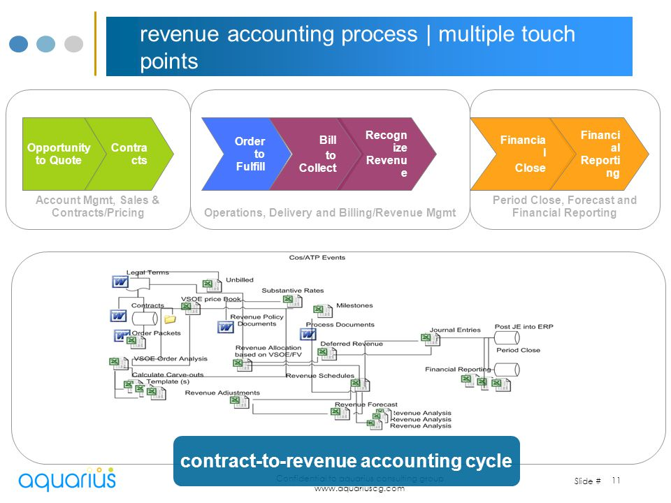 Slide # Confidential to aquarius consulting group www.aquariuscg.com 11 revenue accounting process   multiple touch points Opportunity to Quote Contra