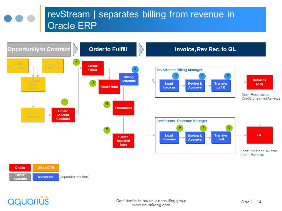 Slide # Confidential to aquarius consulting group www.aquariuscg.com 15 Billing Schedule 15 revStream   separates billing from revenue in Oracle ERP O