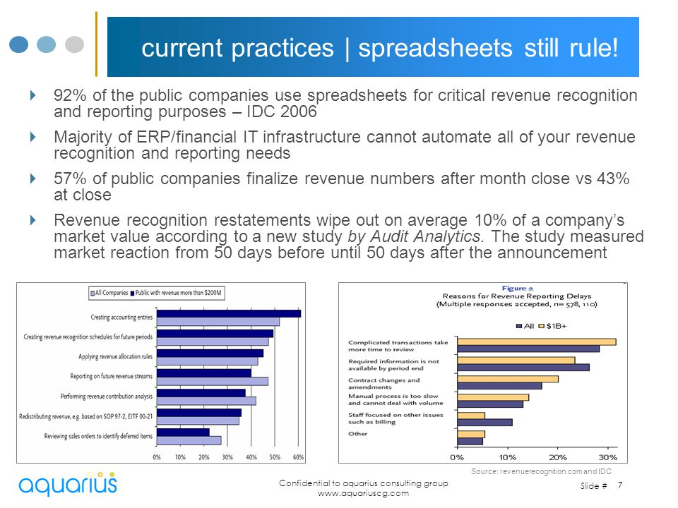 Slide # Confidential to aquarius consulting group www.aquariuscg.com 7 current practices   spreadsheets still rule! 92% of the public companies use sp