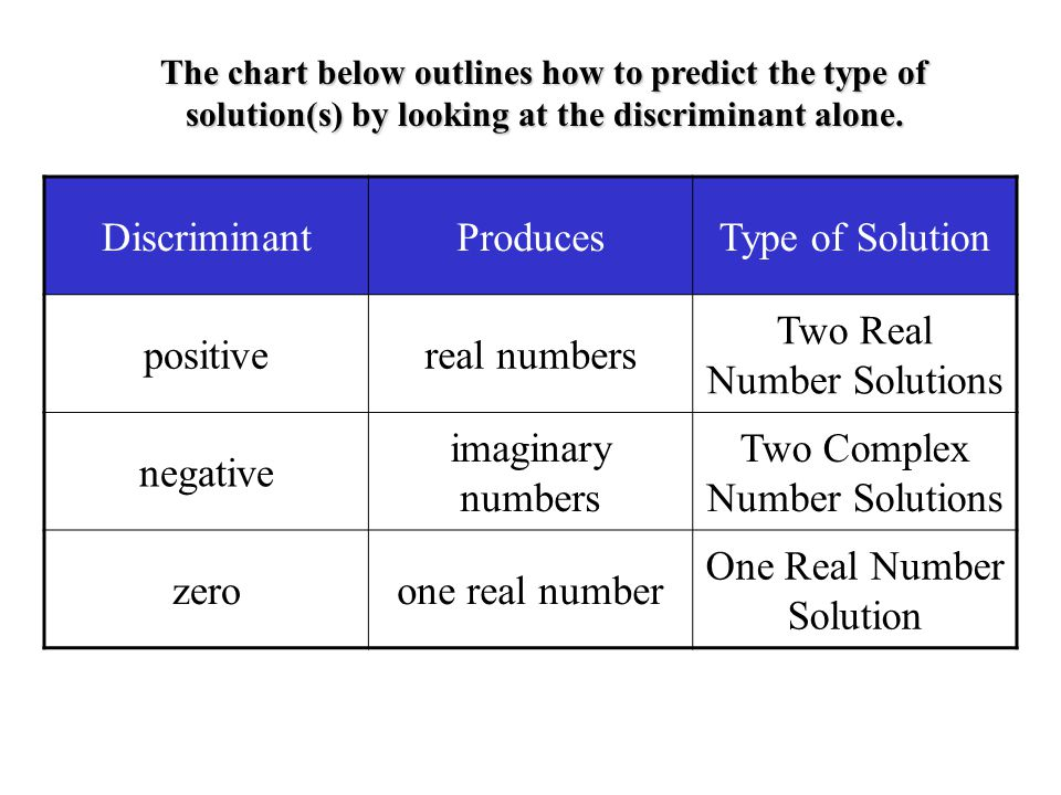 Example 5 had the solution: This becomes a single fraction Discriminant is zero (i.e. Real). Predict the Type of Solution: One Real Number Solution Ac