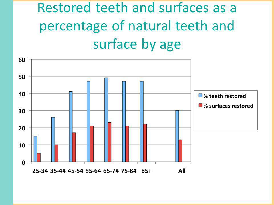 Restored teeth and surfaces as a percentage of natural teeth and surface by age