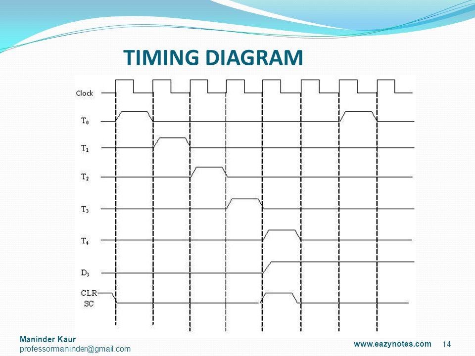 14 TIMING DIAGRAM www.eazynotes.com Maninder Kaur professormaninder@gmail.com