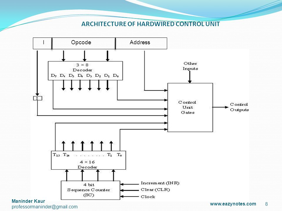 HARDWIRED CONTROL UNIT Control unit consist of a: Instruction Register Number of Control Logic Gates, Two Decoders 4-bit Sequence Counter 9 www.eazynotes.com Maninder Kaur professormaninder@gmail.com