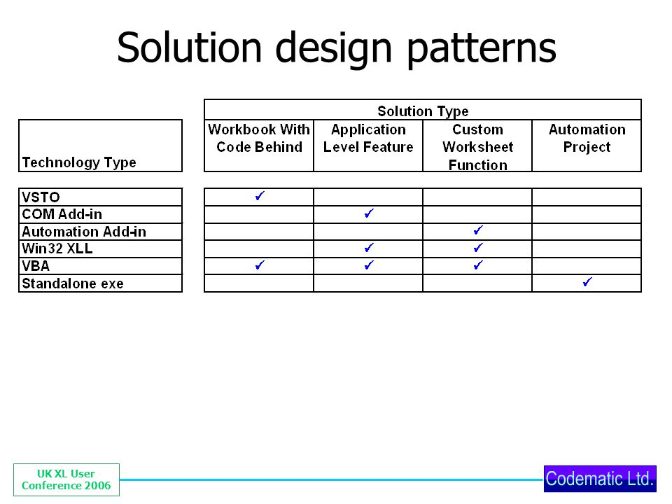 UK XL User Conference 2006 Solution design patterns
