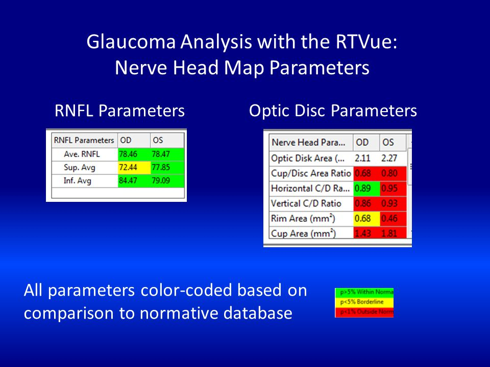 Glaucoma Analysis with the RTVue: Nerve Head Map Parameters RNFL Parameters All parameters color-coded based on comparison to normative database Optic