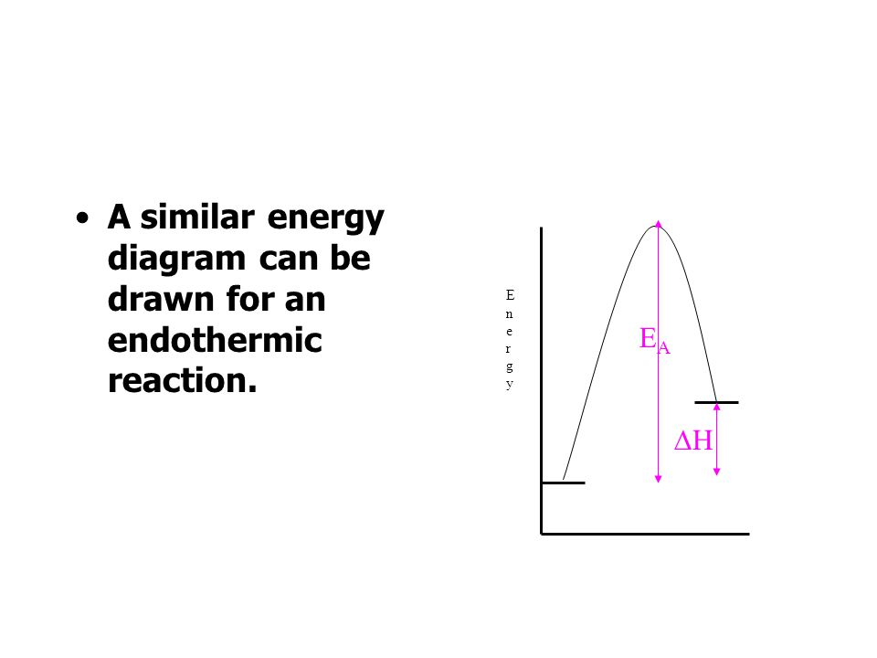 A similar energy diagram can be drawn for an endothermic reaction. EnergyEnergy EAEA H