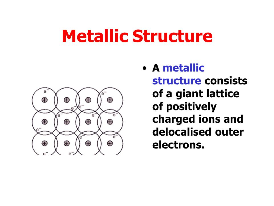 Structure Different materials have different structures Metallic Ionic Covalent molecular Covalent network Monatomic