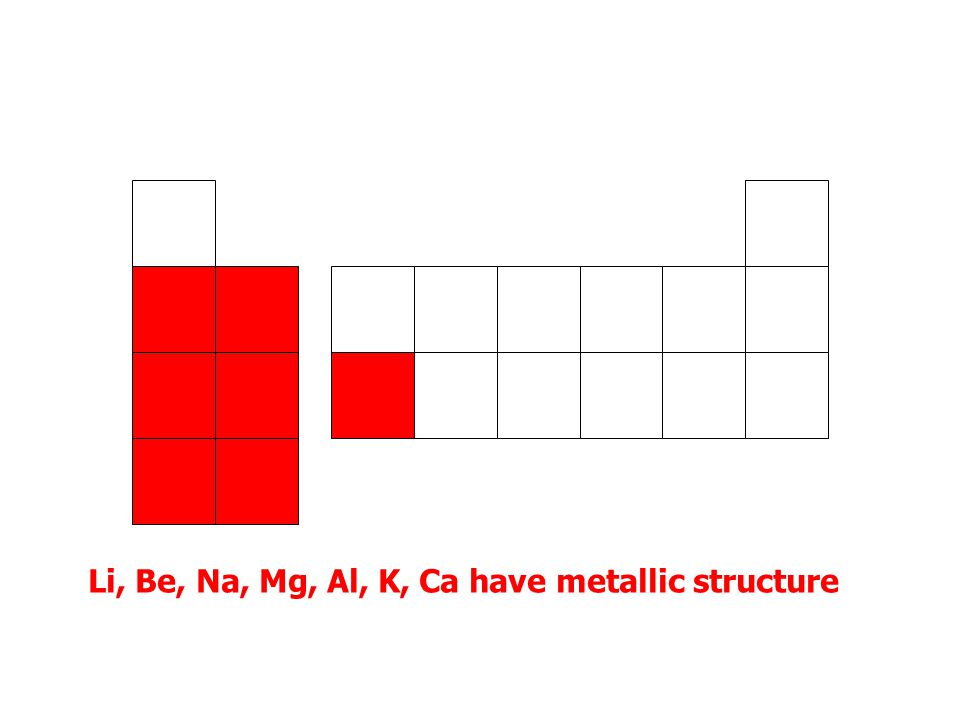 Structure The first 20 elements in the Periodic Table can be categorised according to bonding and structure.