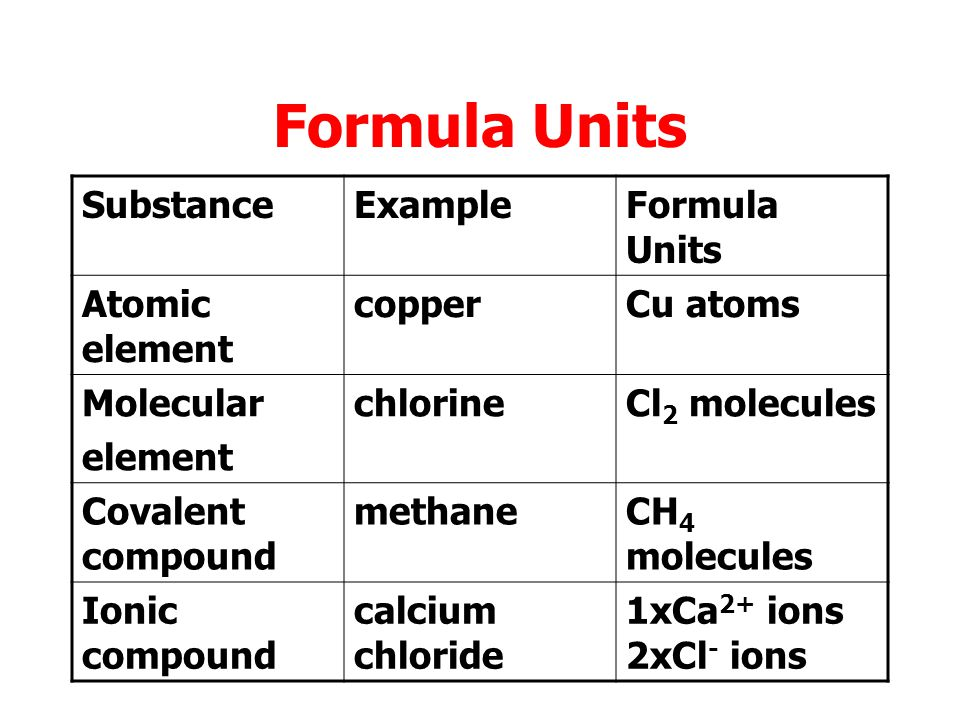 Each material is made up of different types of particles: atoms, molecules, ions. The basic blocks of each substance are called formula units.