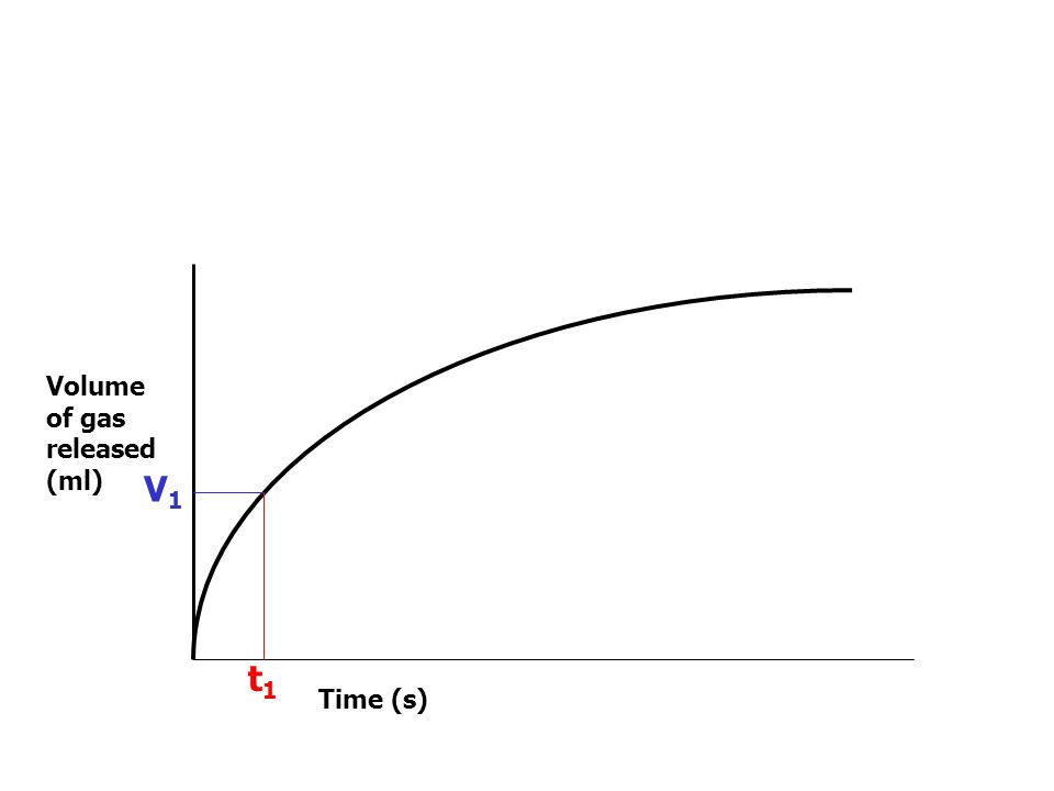 Volume of gas released (ml) Time (s)