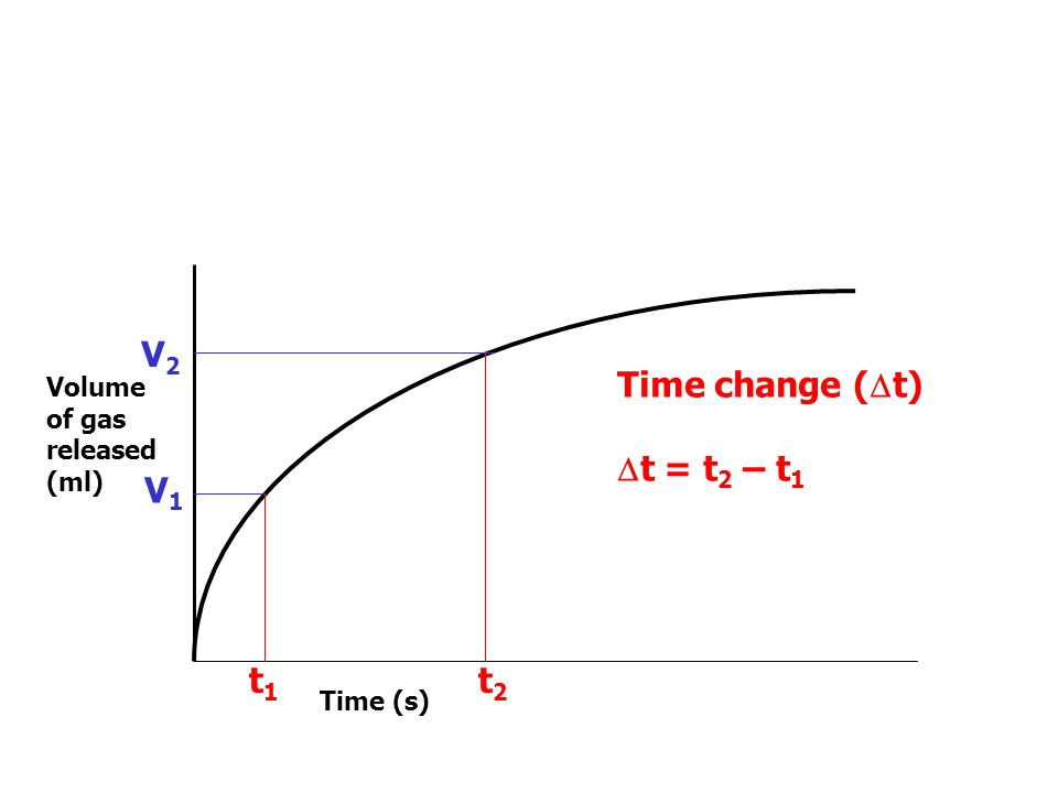 Volume of gas released (ml) Time (s) V1V1 t1t1 V2V2 t2t2 Volume change ( V) V = V 2 – V 1