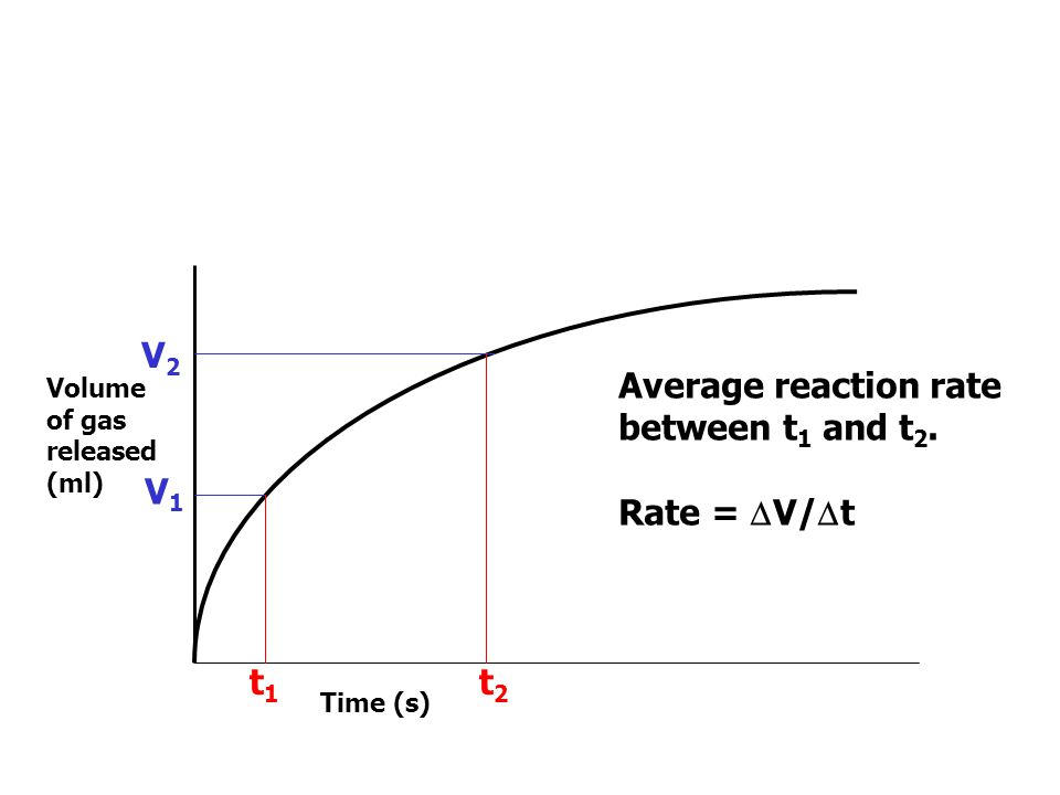 Volume of gas released (ml) Time (s) V1V1 t1t1 V2V2 t2t2 Time change ( t) t = t 2 – t 1