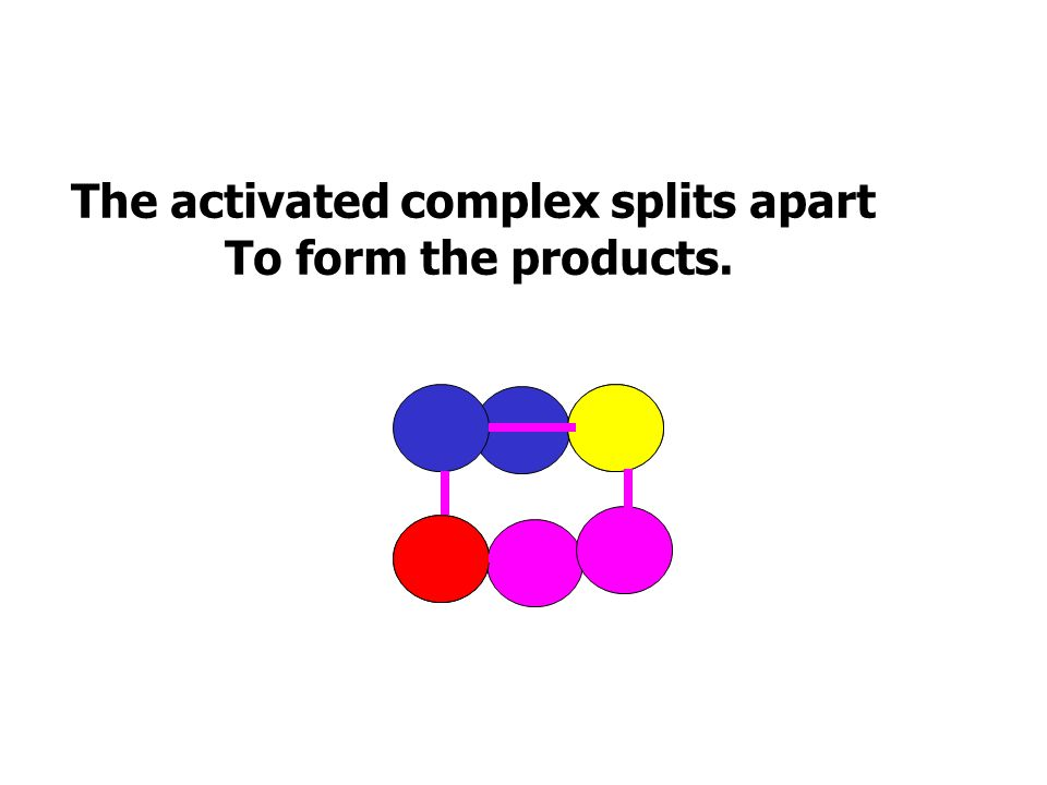 If they have the required activation energy the molecules form the Activated complex