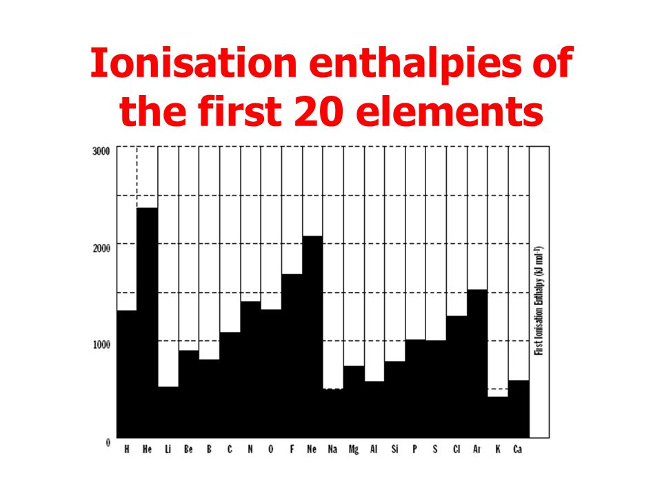 Ionisation enthalpy First ionisation enthalpy (energy) is the energy to remove one mole of electrons from one mole of free, gaseous atoms. X(g) X + (g