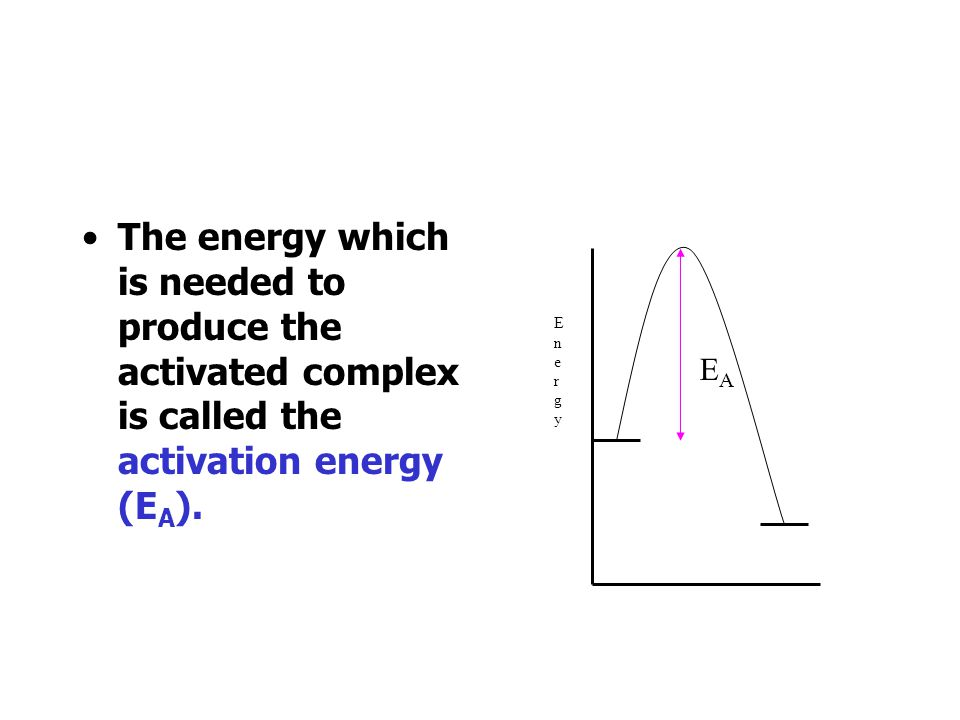 An activated complex is formed. This is an unstable collection of atoms, intermediate between reactants and products. EnergyEnergy Reactants Products