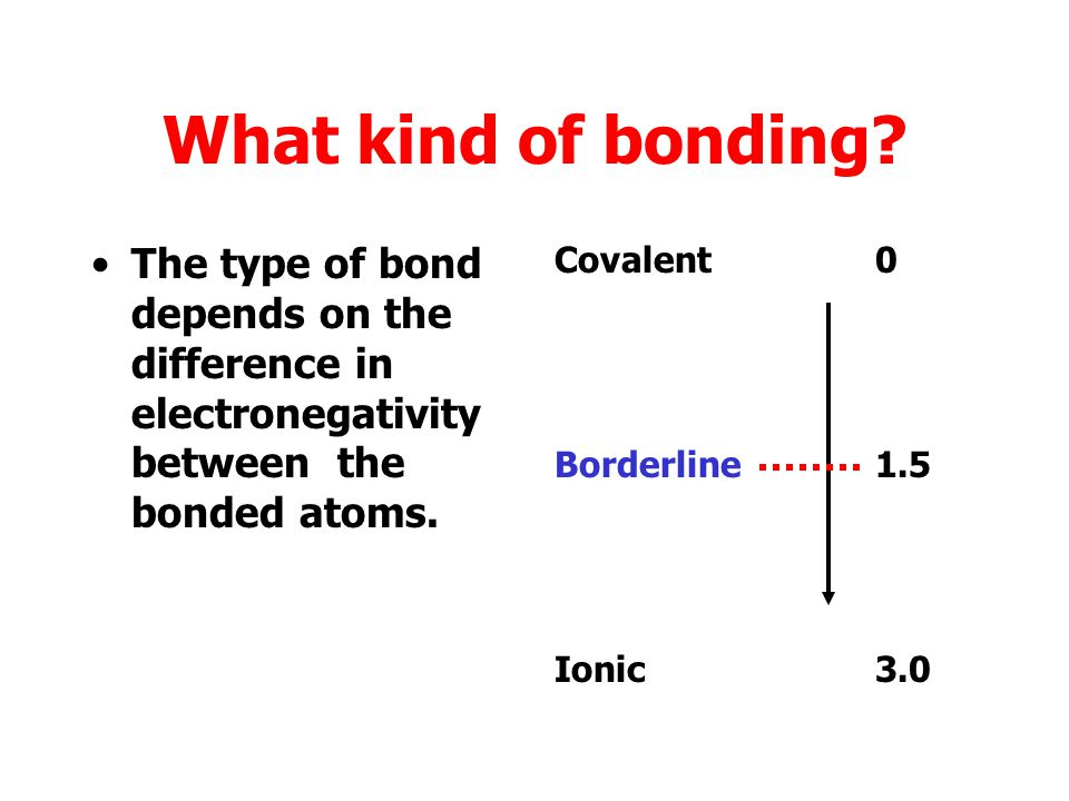 Polar covalent bonding Sometimes on atom has a greater force of attraction than the other. This leads to polar covalent bonding, where there are sligh