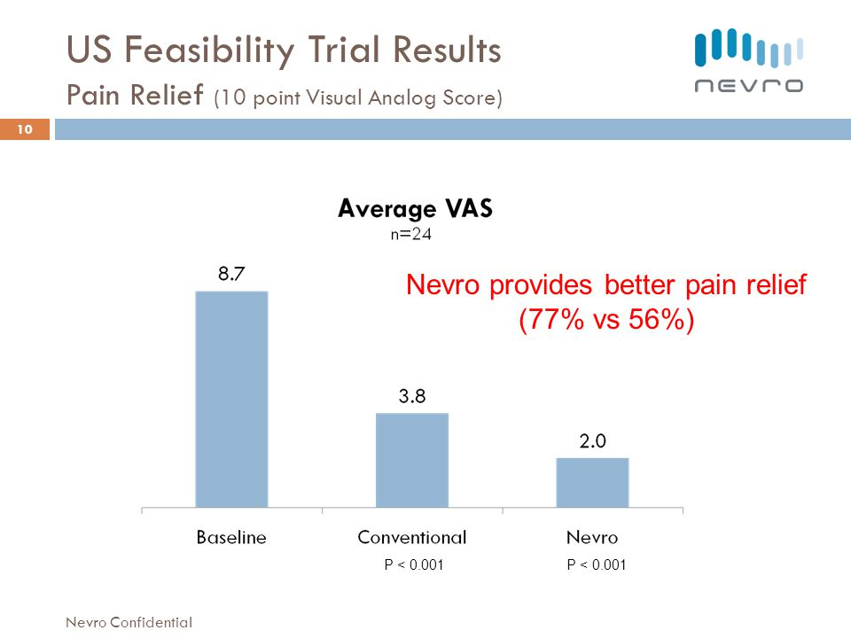 US Feasibility Trial Results Pain Relief (10 point Visual Analog Score) 10 P < 0.001 Nevro Confidential Nevro provides better pain relief (77% vs 56%)