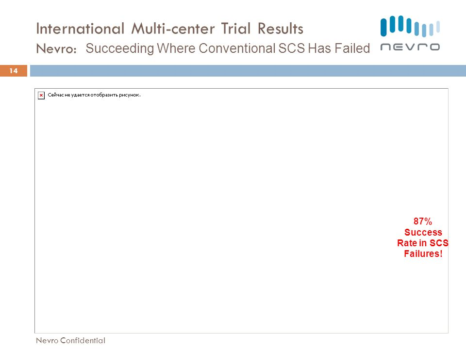 International Multi-center Trial Results Nevro: Succeeding Where Conventional SCS Has Failed 14 87% Success Rate in SCS Failures.
