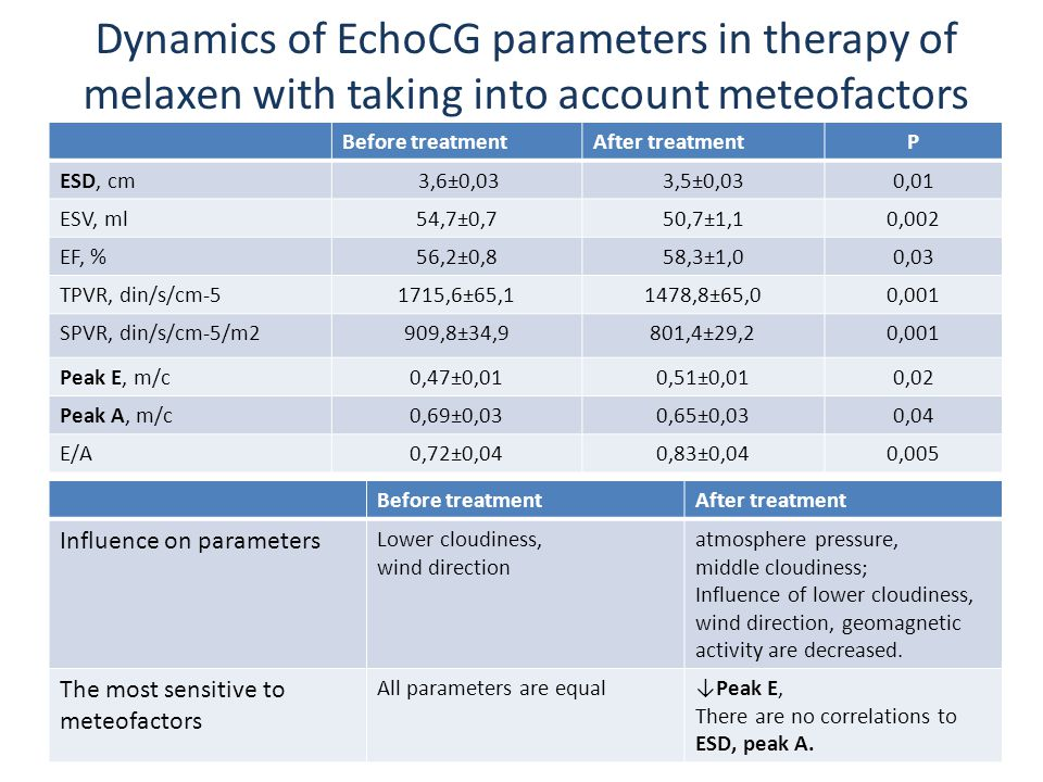 Dynamics of EchoCG parameters in therapy of melaxen with taking into account meteofactors Before treatmentAfter treatmentР ESD, cm 3,6±0,033,5±0,030,01 ESV, ml54,7±0,750,7±1,10,002 EF, %56,2±0,858,3±1,00,03 TPVR, din/s/cm-51715,6±65,11478,8±65,00,001 SPVR, din/s/cm-5/m2909,8±34,9801,4±29,20,001 Peak Е, m/с0,47±0,010,51±0,010,02 Peak А, m/с0,69±0,030,65±0,030,04 Е/А0,72±0,040,83±0,040,005 Before treatmentAfter treatment Influence on parameters Lower cloudiness, wind direction atmosphere pressure, middle cloudiness; Influence of lower cloudiness, wind direction, geomagnetic activity are decreased.
