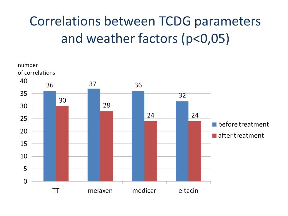 Correlations between TCDG parameters and weather factors (р<0,05)