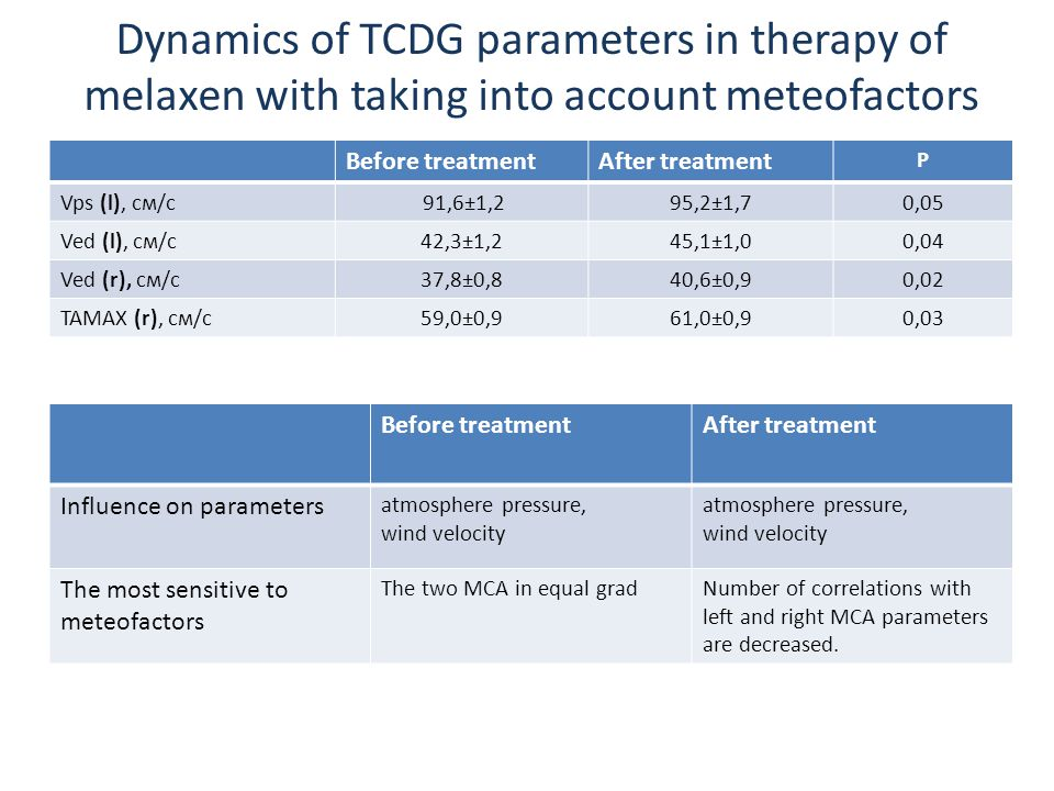 Dynamics of TCDG parameters in therapy of melaxen with taking into account meteofactors Before treatmentAfter treatment Р Vps (l), см/c 91,6±1,295,2±1,70,05 Ved (l), см/c42,3±1,245,1±1,00,04 Ved (r), см/c37,8±0,840,6±0,90,02 TAMAX (r), см/c59,0±0,961,0±0,90,03 Before treatmentAfter treatment Influence on parameters atmosphere pressure, wind velocity atmosphere pressure, wind velocity The most sensitive to meteofactors The two MCA in equal gradNumber of correlations with left and right MCA parameters are decreased.