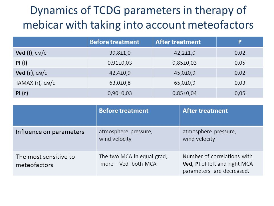 Dynamics of TCDG parameters in therapy of mebicar with taking into account meteofactors Before treatmentAfter treatment Р Ved (l), см/c39,8±1,042,2±1,00,02 PI (l)0,91±0,030,85±0,030,05 Ved (r), см/c42,4±0,945,0±0,90,02 TAMAX (r), см/c63,0±0,865,0±0,90,03 PI (r)0,90±0,030,85±0,040,05 Before treatmentAfter treatment Influence on parameters atmosphere pressure, wind velocity atmosphere pressure, wind velocity The most sensitive to meteofactors The two MCA in equal grad, more – Ved both MCA Number of correlations with Ved, PI of left and right MCA parameters are decreased.