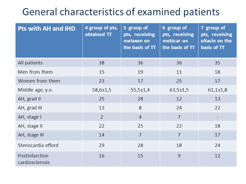 General characteristics of examined patients Pts with AH and IHD 4 group of pts, obtained ТТ 5 group of pts, receiving melaxen on the basis of TT 6 group of pts, receiving mebicar on the basis of TT 7 group of pts, receiving eltacin on the basis of TT All patients3836 35 Men from them15191118 Women from them23172517 Middle age, y.o.58,6±1,555,5±1,463,5±1,561,1±1,8 АH, grad II25281213 АH, grad III1382422 АH, stage I247- АH, stage II22252218 АH, stage III147717 Stenocardia efford29281824 Postinfarction cardiosclerosis 1615912