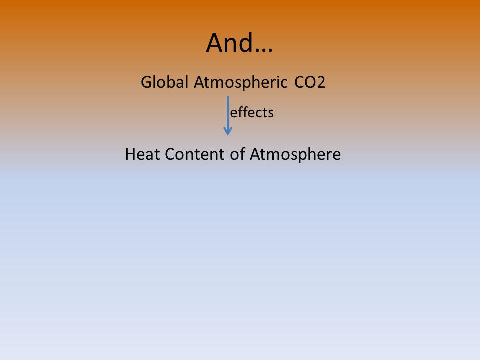 And… Global Atmospheric CO2 Heat Content of Atmosphere effects