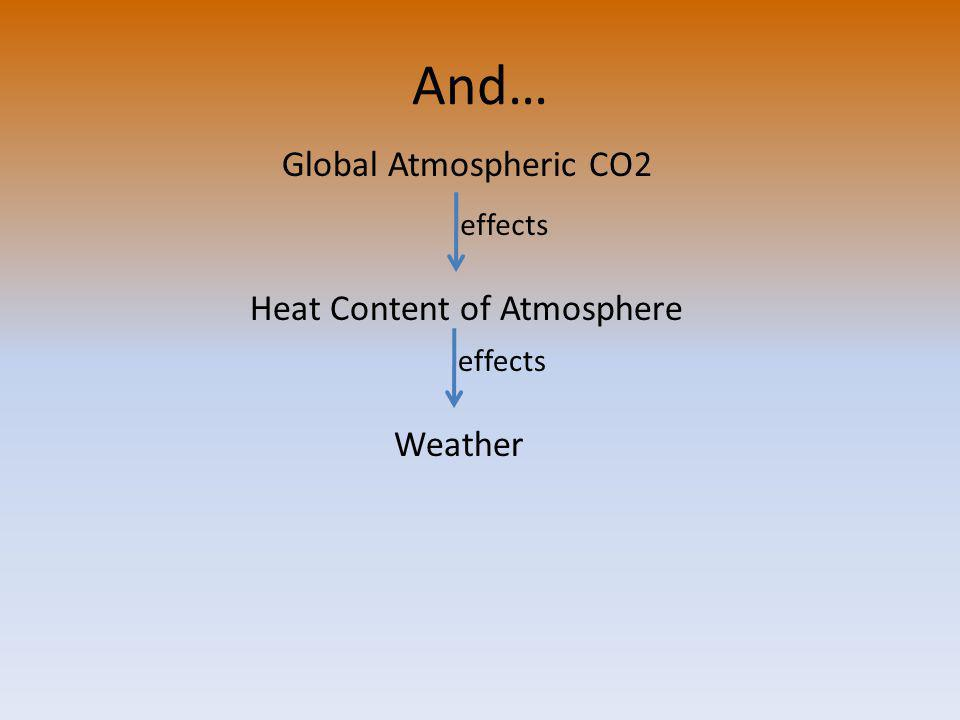And… Global Atmospheric CO2 Heat Content of Atmosphere effects Weather