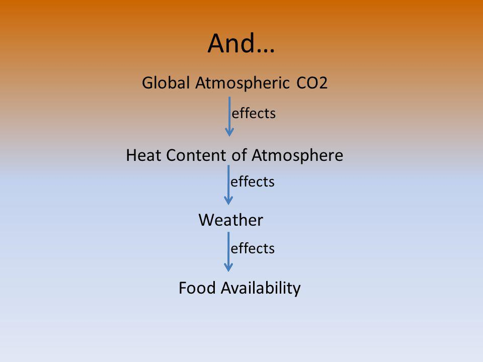 And… Global Atmospheric CO2 Heat Content of Atmosphere effects Weather effects Food Availability