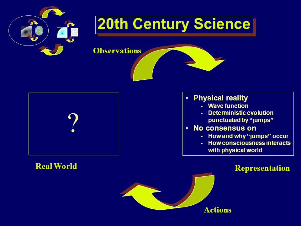 Observations Actions 20th Century Science Real World ? Representation Physical reality - -Wave function - -Deterministic evolution punctuated by jumps