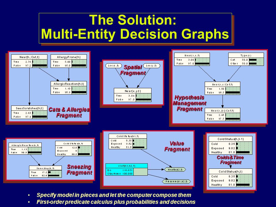 The Solution: Multi-Entity Decision Graphs Cats & Allergies Fragment SpatialFragment HypothesisManagementFragment Colds&TimeFragment ValueFragment Sne