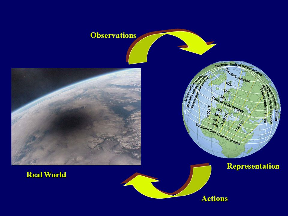 Observations Actions Real World Representation