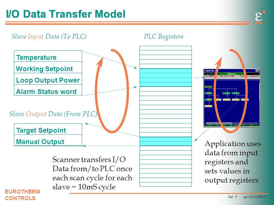 Ref: P.ppt (6/12/2014) 5 EUROTHERM CONTROLS I/O Data Transfer Model Slave Input Data (To PLC) Slave Output Data (From PLC) Temperature Working Setpoin
