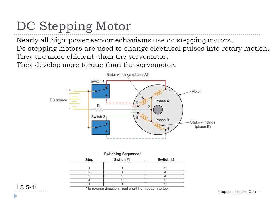 DC Stepping Motor LS 5-11 (Superior Electric Co.) Nearly all high-power servomechanisms use dc stepping motors, Dc stepping motors are used to change