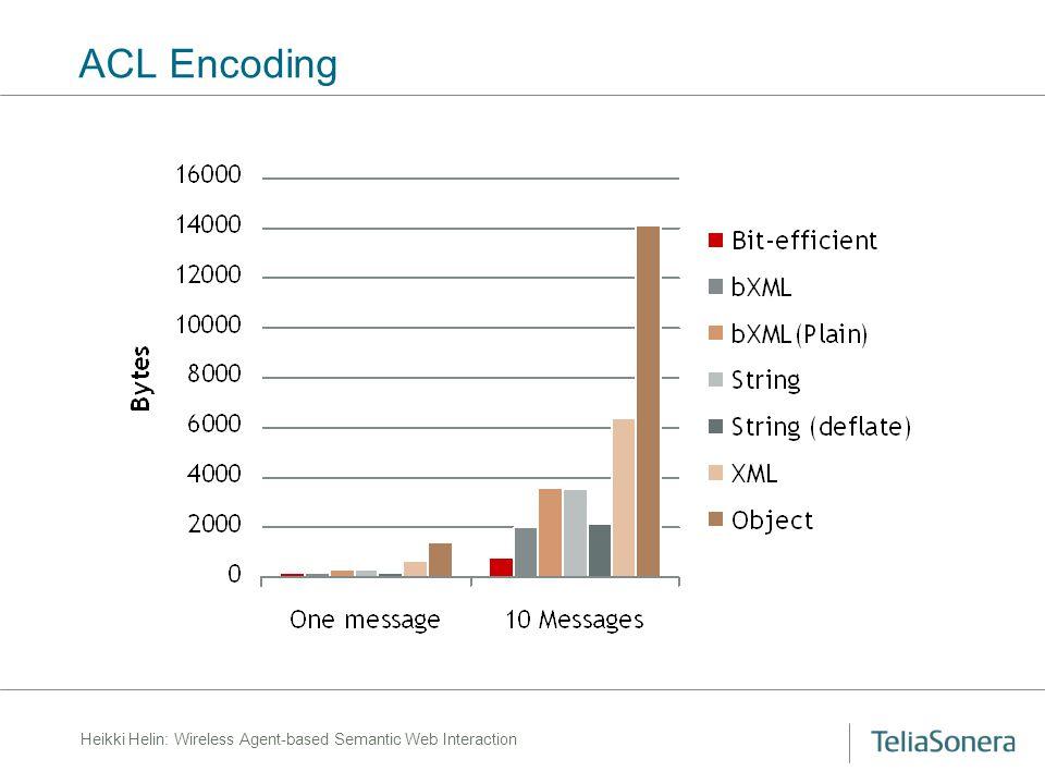 Heikki Helin: Wireless Agent-based Semantic Web Interaction ACL Encoding