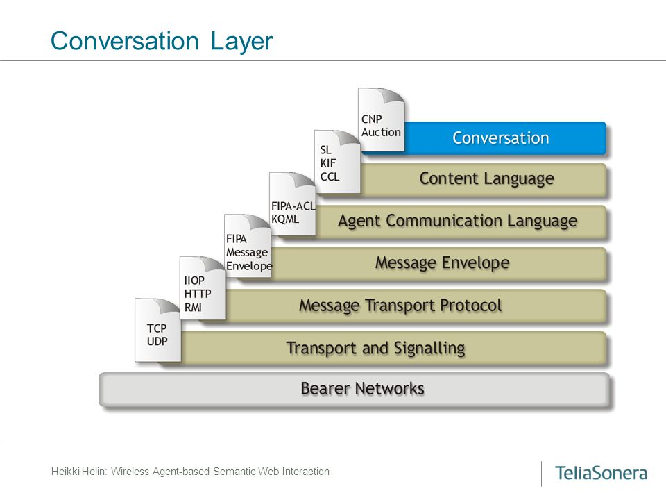 Heikki Helin: Wireless Agent-based Semantic Web Interaction Conversation Layer