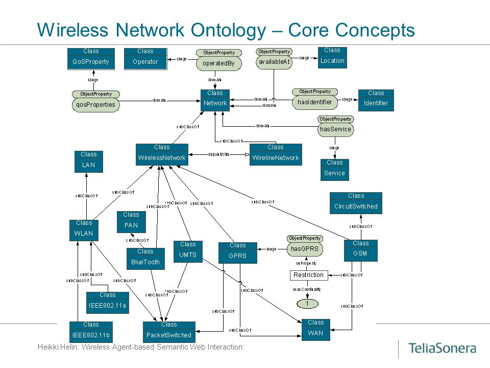 Heikki Helin: Wireless Agent-based Semantic Web Interaction Wireless Network Ontology – Core Concepts