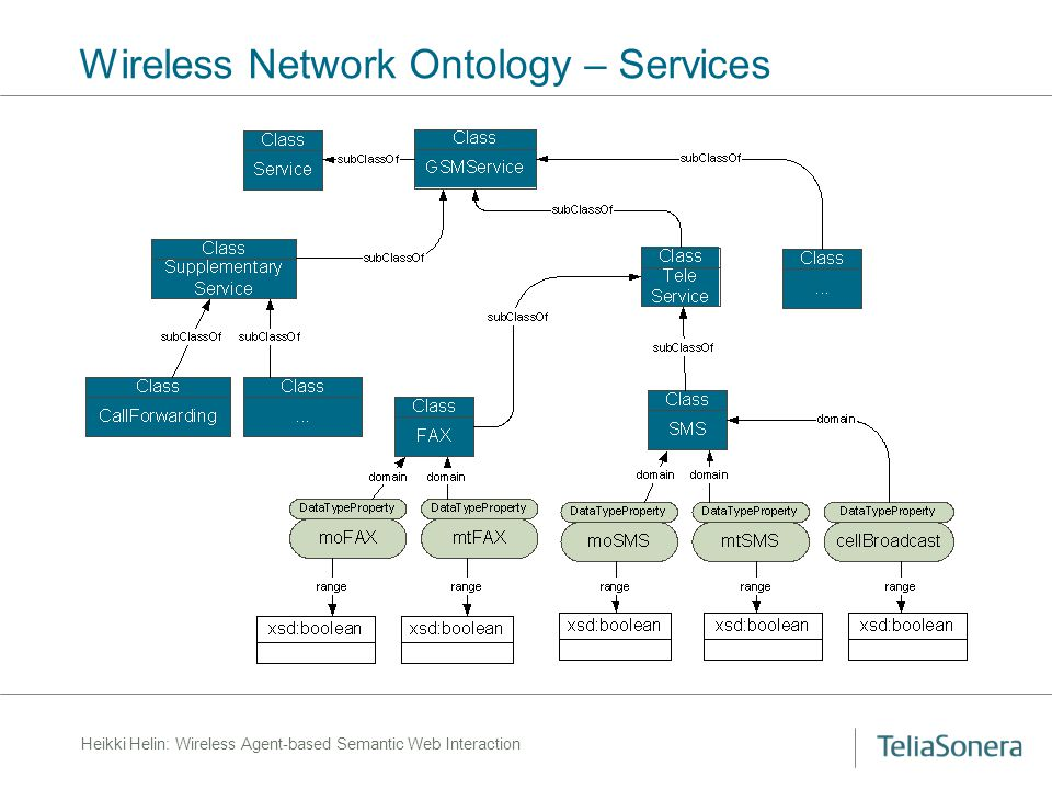 Heikki Helin: Wireless Agent-based Semantic Web Interaction Wireless Network Ontology – Services