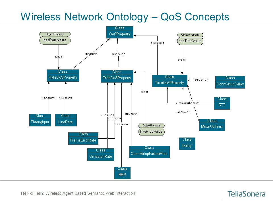Heikki Helin: Wireless Agent-based Semantic Web Interaction Wireless Network Ontology – QoS Concepts