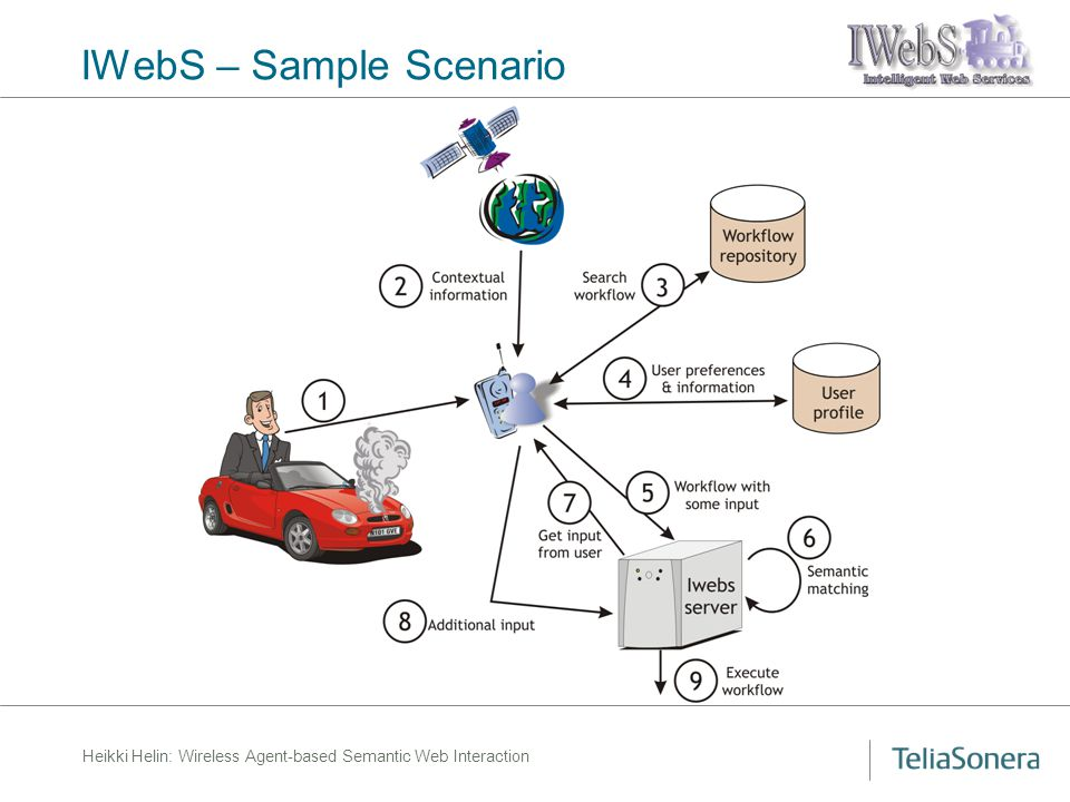 Heikki Helin: Wireless Agent-based Semantic Web Interaction IWebS – Sample Scenario