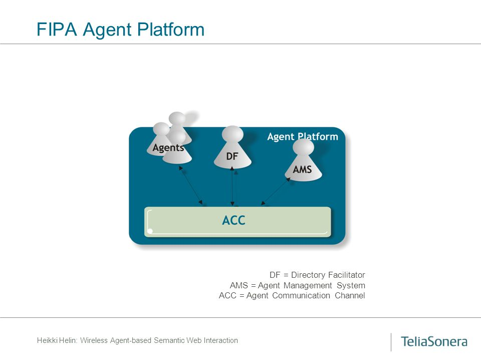 Heikki Helin: Wireless Agent-based Semantic Web Interaction FIPA Agent Platform DF = Directory Facilitator AMS = Agent Management System ACC = Agent C