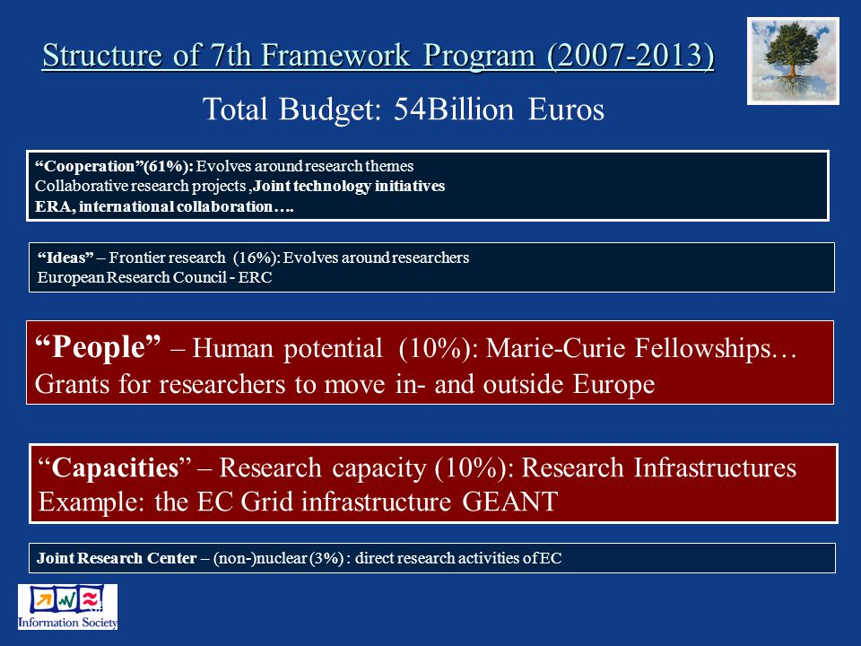2 Structure of 7th Framework Program ( ) Cooperation(61%): Evolves around research themes Collaborative research projects,Joint technology initiatives ERA, international collaboration….
