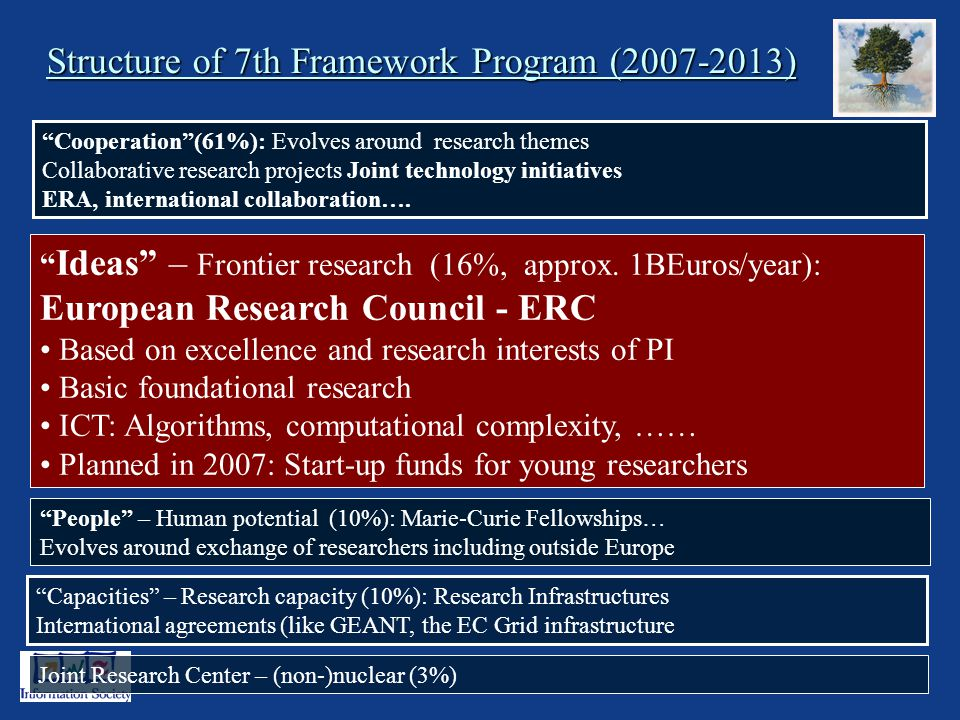 3 Structure of 7th Framework Program ( ) Cooperation(61%): Evolves around research themes Collaborative research projects Joint technology initiatives ERA, international collaboration….