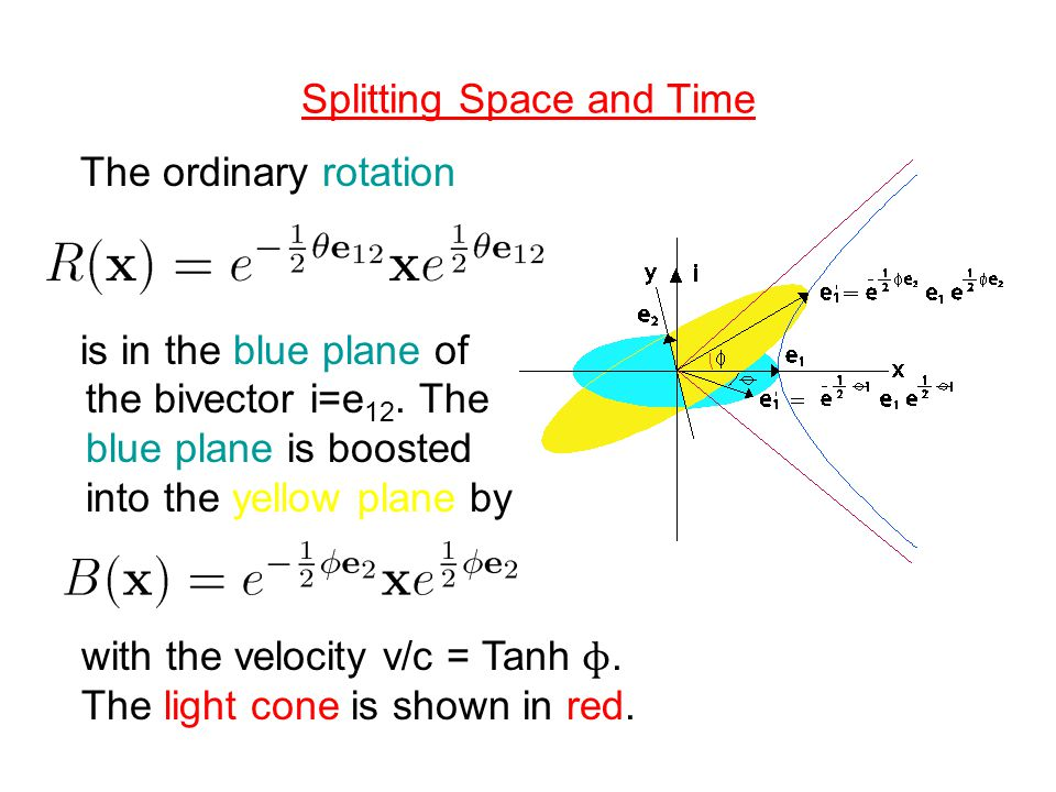 Splitting Space and Time The ordinary rotation is in the blue plane of the bivector i=e 12. The blue plane is boosted into the yellow plane by with th