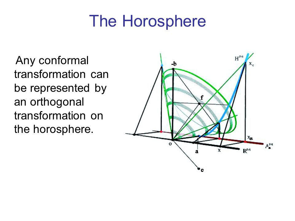 The Horosphere Any conformal transformation can be represented by an orthogonal transformation on the horosphere.